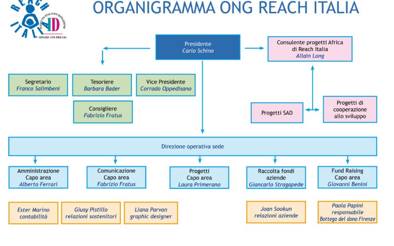 ORGANIGRAMMA DI REACH ITALIA